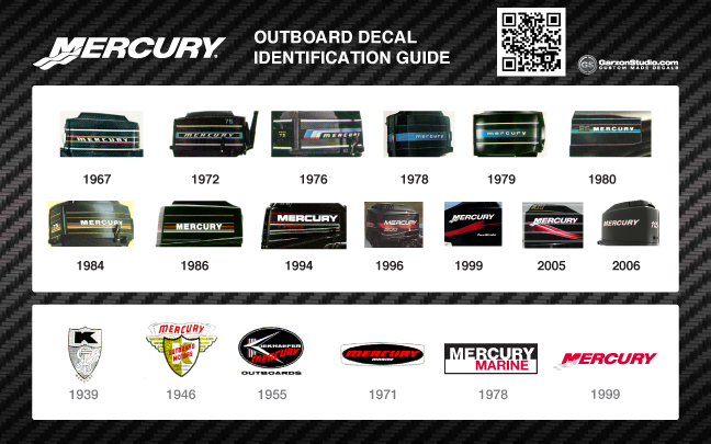 Mercury Outboards decal identification guide
